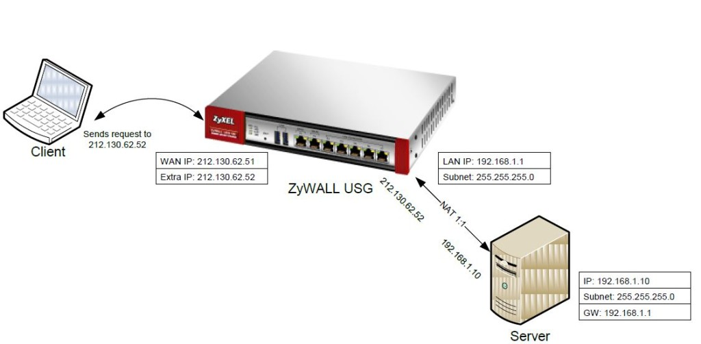 ZyWALL USG-series - NAT - One-to-One - 1